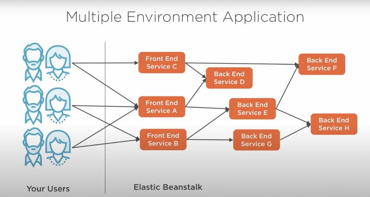 building applications using elastic beanstalk pluralsight course